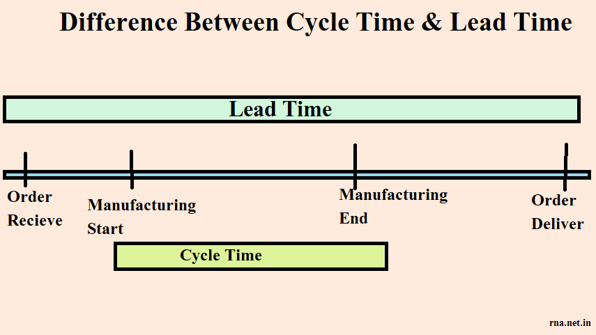 Cycle Time vs Lead Time vs Takt Time vs Throughput Time in Hindi