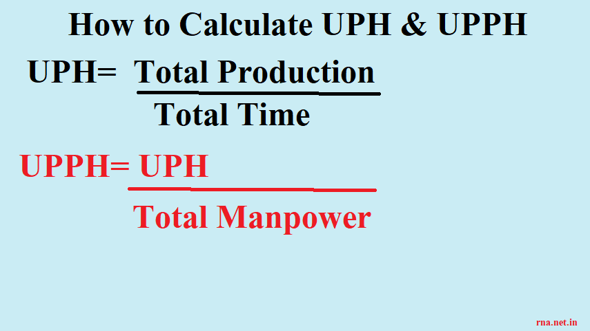 How to Calculate UPH And UPPH? | Calculate Productivity