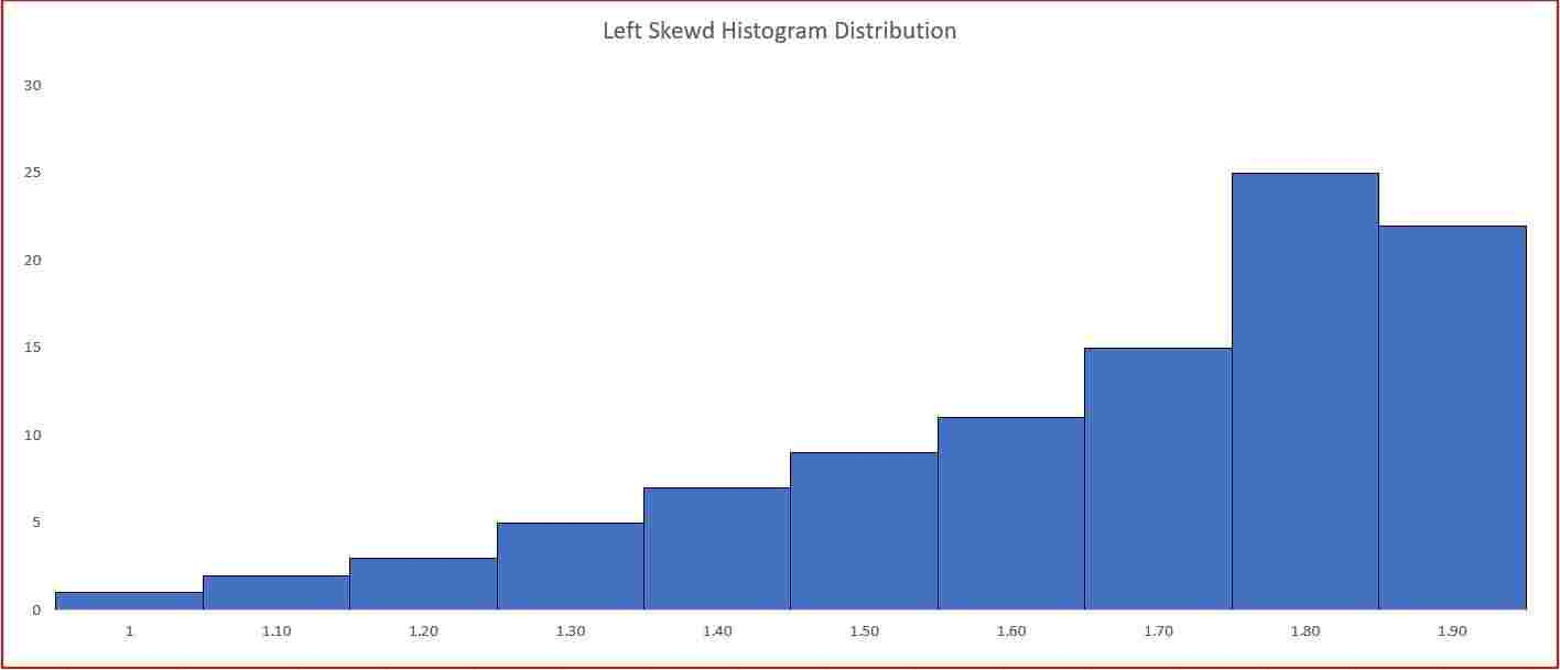What is Histogram in Hindi? | 7 QC Tools | PDF